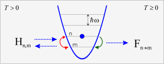 The motion of an atom in a harmonic trap immersed in a superfluid is cooled by the generation of excitations in the superfluid. Terms in the equations of motion with coefficients