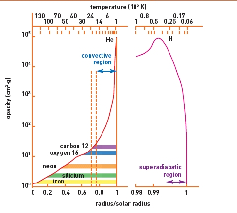 Total solar opacity coefficient as a function of the radial distance from Sun center. This figure shows the impact of the different elements, mainly through bound processes, on the increase of the opacity. The most important elements are clearly visible : C, N, O (at the limit of convective instability) and at low temperature He and H. The appearance of neutral atoms or even molecules produces the decrease of the opacity near the surface. From