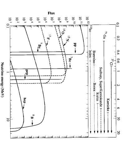 Energy dependence of the neutrino sources and the range of energy covered by the neutrino detectors.
