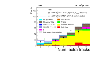 Distributions of muon-electron transverse momentum for events with zero associated tracks (left), and extra-tracks multiplicity for events with