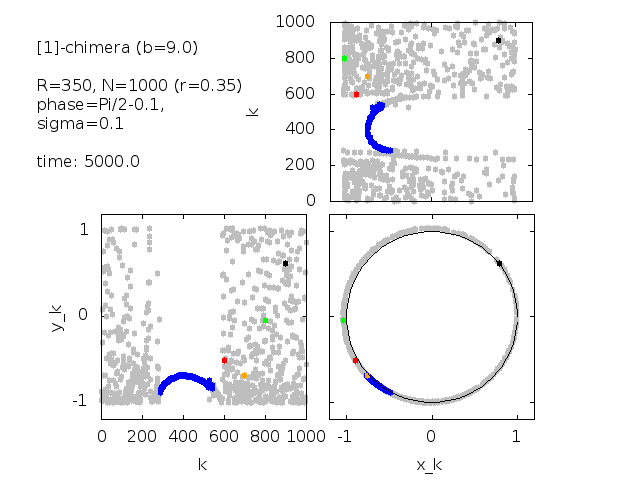 Animation of time series in figure