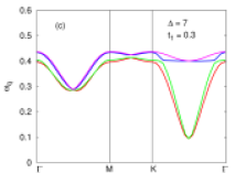 Stabilization of the zigzag order near