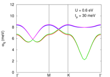 Calculated spin wave energies with realistic energy scales for the hopping and interaction terms. Here