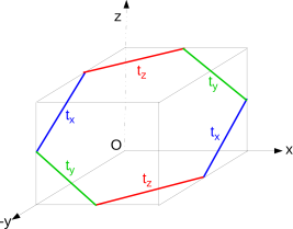 Schematic representation of the honeycomb lattice structure of Ir in the cubic setting. For each of the three types of Ir-Ir bonds, O-assisted hopping between only two particular