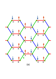 The zigzag (a), stripy (b), and Néel (c) magnetic orders on the honeycomb lattice, showing the four sublattices (A,B,C,D). The spin-dependent hopping terms are alternately