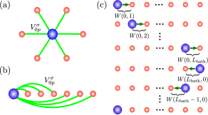 (a) Star geometry of the SIAM, with the impurity site (blue big circle) surrounded by noninteracting bath orbitals (small red circles). The green lines indicate the hybridization between both. (b) Linear chain geometry of the SIAM, with the impurity on the left edge and long-range hopping to the bath orbitals. (c) td-DMRG sweep for a single time step, where the impurity moves across the lattice by the action of swap gates.