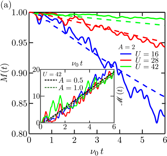 Time evolution of a lattice with in-gap driving. The solid lines correspond to