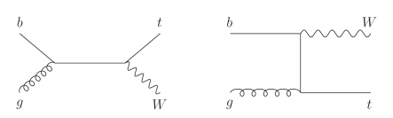 Leading-order diagrams for