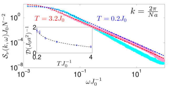 (Color online) Spin fluctuation power spectra