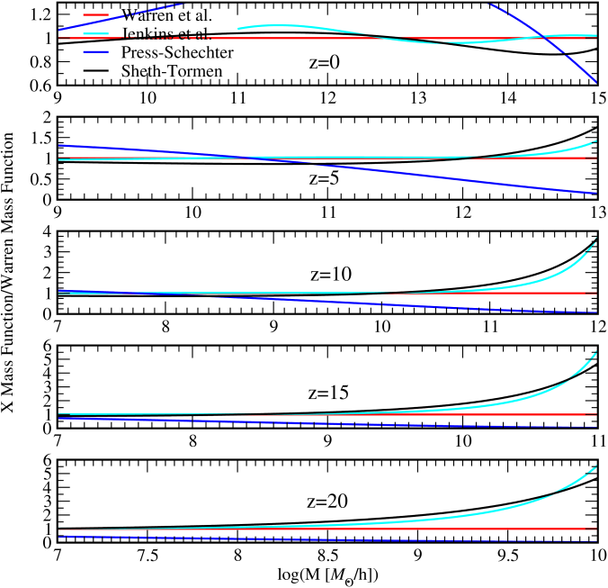 Ratio of the Jenkins, PS, and ST mass function fits with respect to the Warren fit for five different redshifts over a range of halo masses. Top to bottom: Redshifts