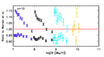 FOF mass correction for halos in 4 (dark blue), 8 (black), 16 (light blue), and 32 (yellow)