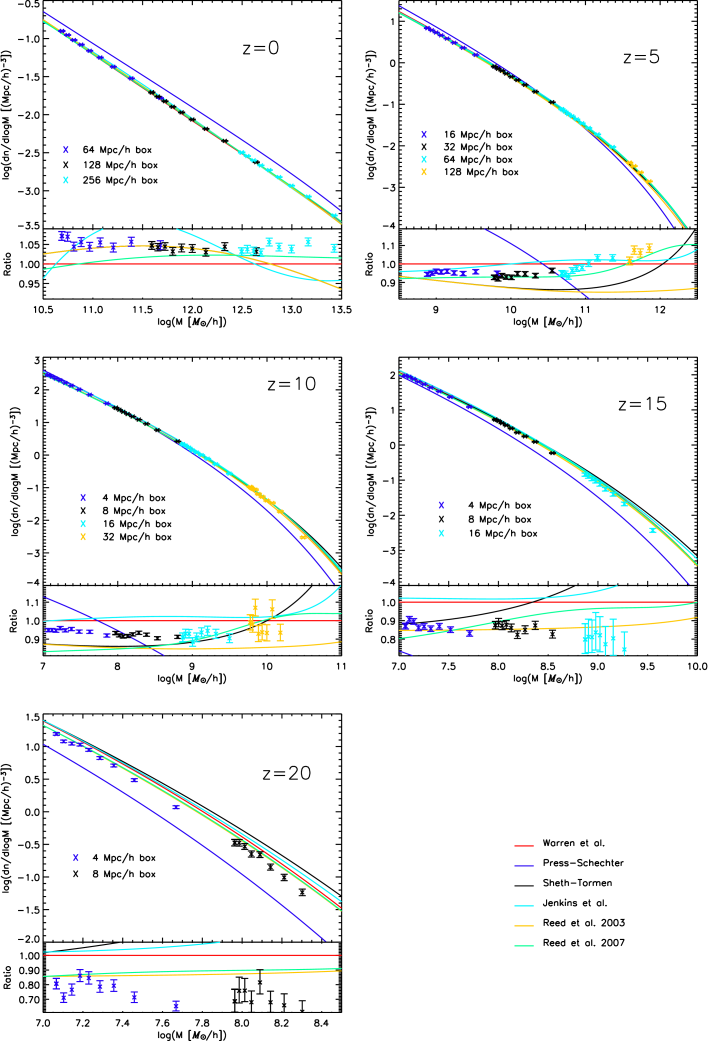 Mass function at five different redshifts (