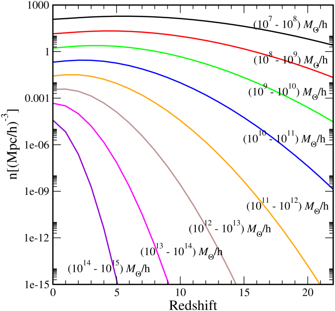 Halo growth function based on the Warren mass function fit for different mass bins. The curves for the lower mass bins have a maximum at