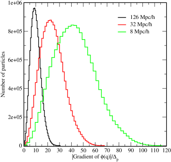 Probability distribution of