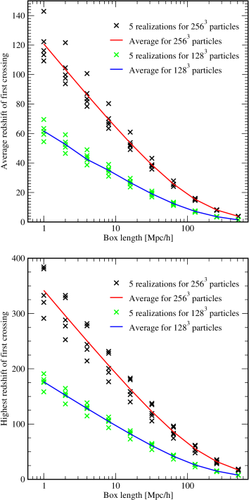 Average redshift of first crossing (top) and highest redshift of first crossing (bottom) as a function of box size. The initial conditions (five different realizations) are shown for boxes between 1 and 512