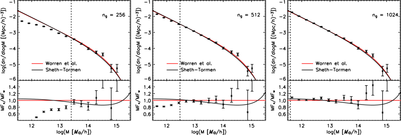 Convergence of the mass function as a function of force resolution. All results are shown at