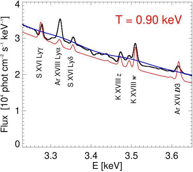 Thick black curve: summed RESIK spectrum for the entire data-set (9295 spectra taken during 101 solar flares) in the channel1 energy range (3.23–3.65keV). The average temperature for this spectrum, estimated by the closest fit of a