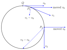 Left panel: illustration of ambient movement of tangent vectors. The tangent vector
