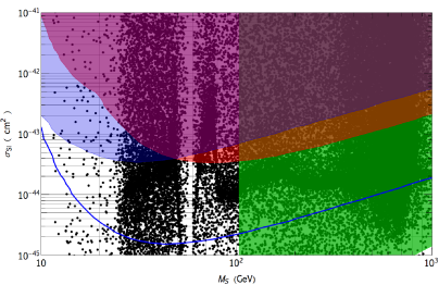 Scatter plot for the direct detection of