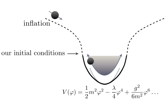 The above figure shows an inflaton potential which can support oscillons. We are only interested in the shape near the bottom of the potential well. Near the minimum, the potential (thick black line) has to be shallower than quadratic (dotted line). The inflaton potential away from the minimum (dashed line) is not crucial to our analysis apart from its possible influence on the initial conditions.