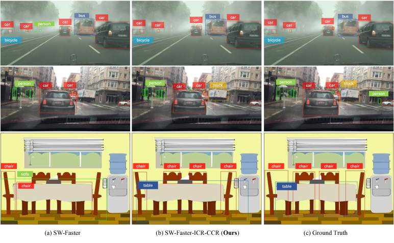 Detection examples from three target datasets, from top to bottom: Foggy Cityscapes