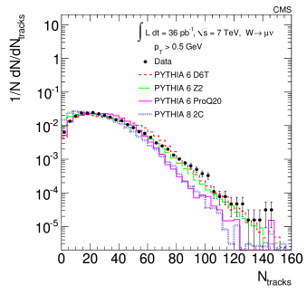 The charged-particle multiplicities and the summed HF