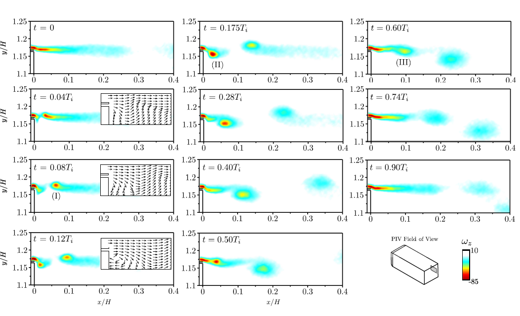 Phase-locked vorticity field of the upper shear flow at the forcing frequency