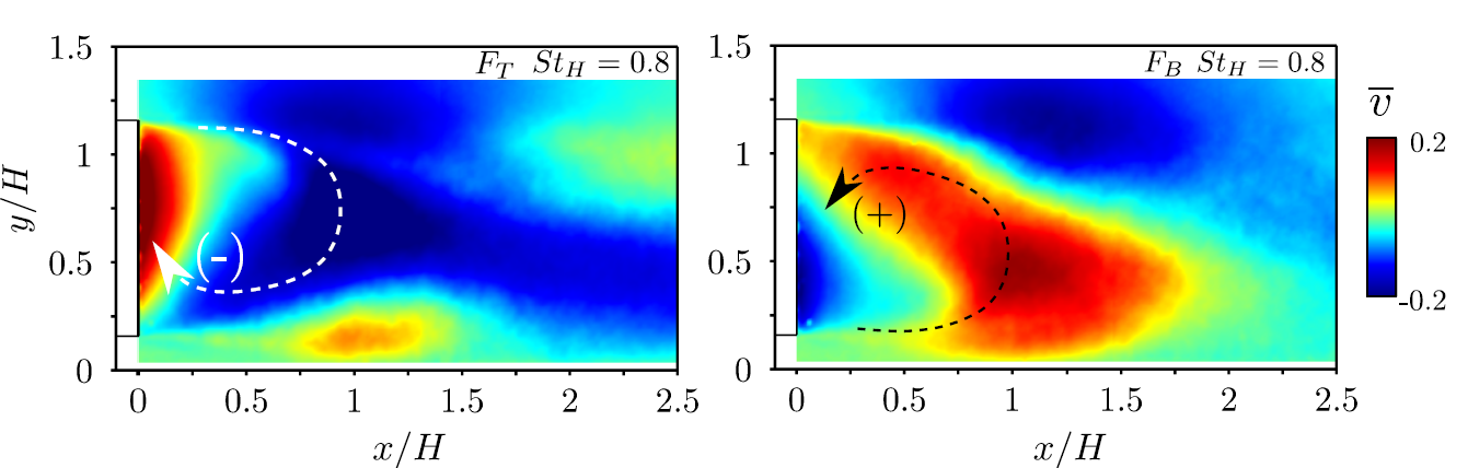 Inversion of the recirculating flow as a consequence of actuation at