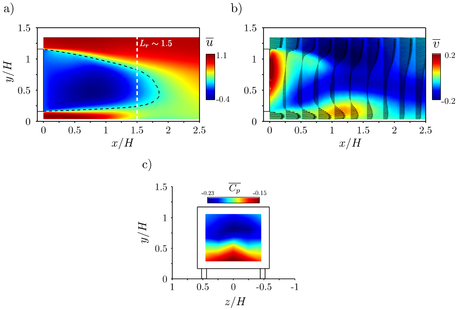 Mean properties of the reference wake flow. a) Time-averaged streamwise velocity