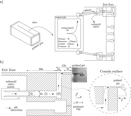 Pulsed jet system. a) Sketch of the pulsed jets along the trailing edges and a sectional view through the symmetry plane of the model. The cylindrical plenum chamber (reservoir) as well as its connection to the solenoid valves are displayed. b) Exit zone responsible for the pulsed jet emission. The periodic flow passes through an elbowed conduit until arriving at the exit slit with thickness