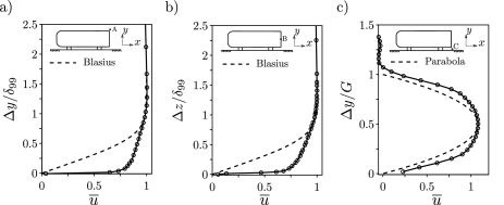 Wake turbulent conditions and boundary layer (BL) measurements. BL at the upper (a) and lateral (b) trailing-edges respectively for locations (A) and (B) obtained from HWA. The reference Blasius solution is added for comparison. c) Streamwise velocity profile of the underflow close the ground (C) obtained from PIV. A parabolic profile is added for comparison.