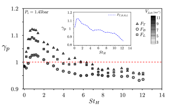 Effect of single shear-layer actuation on