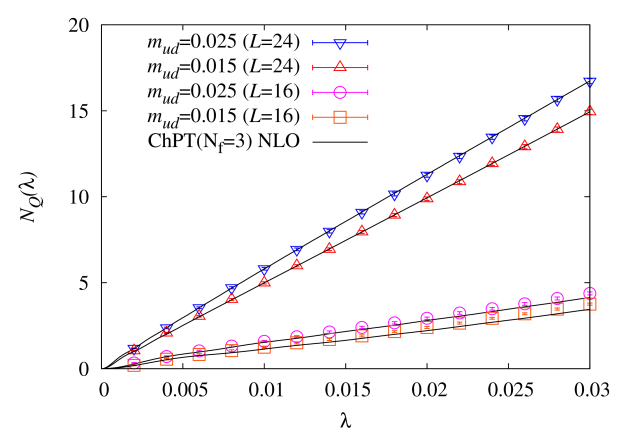 Spectral density (top) and the mode number (bottom) on the larger volume lattice (