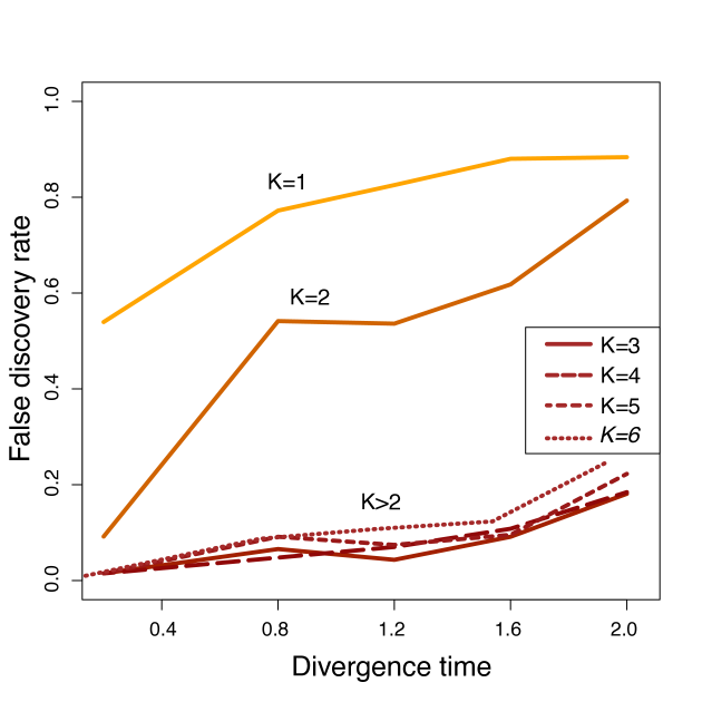 False discovery rate obtained with the factor model using different values of the number of factors