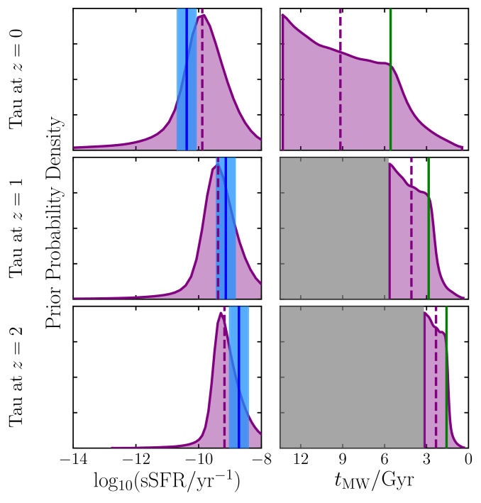 Priors imposed on sSFR and mass-weighted formation time by the exponentially declining SFH parameterisation (Equation