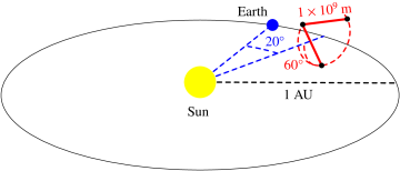 The eLISA orbits: The constellation is shown trailing the Earth by about 20 degrees (or