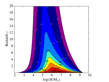 Constant-contour levels of the sky and polarisation angle-averaged signal-to-noise ratio (SNR) for equal mass non-spinning binaries as a function of their total mass