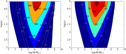 The figure shows constant-contour levels of the sky and polarisation angle averaged signal-to-noise ratio (SNR) for non-spinning binaries, at cosmological redshift