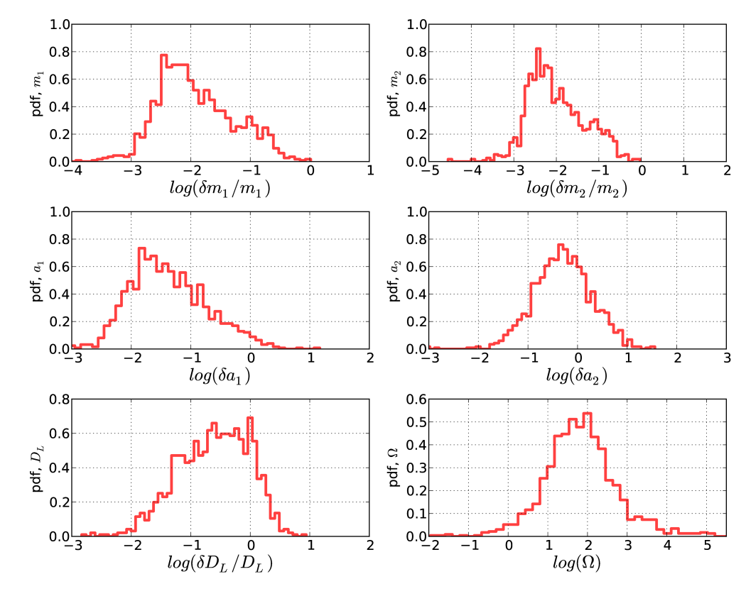 Parameter estimation accuracy evaluated on a source catalogue, obtained combining ten Monte Carlo realisations of the coalescing massive black hole binary population, predicted by the four SE-SC-LE-LC models. The top panels show the distributions of the fractional errors in the estimation of the redshifted masses of the primary (left) and secondary (right) black hole. The middle panels show the absolute error distributions on the measurement of the primary (left) and secondary (right) black hole spin, while the bottom panels show the