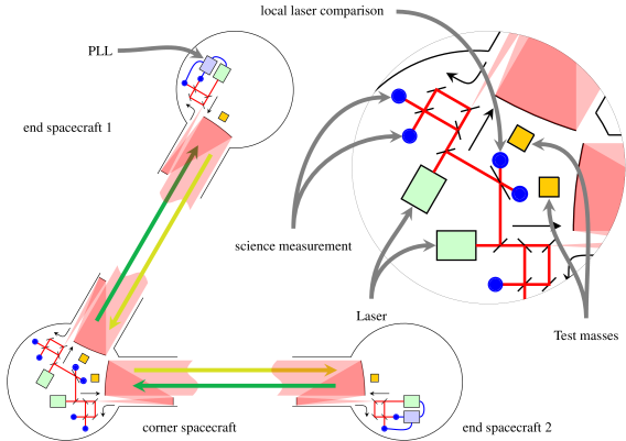 The constellation of the three eLISA spacecraft constitutes the science instrument. The central spacecraft harbors two send/receive laser ranging terminals, while the end spacecraft has one each. The laser in the end spacecraft is phase-locked to the incoming laser light. The blue dots indicate where interferometric measurements are taken. The sketch leaves out the test mass interferometers for clarity.