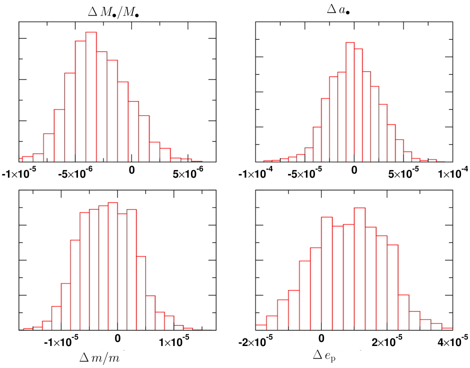 The distribution of errors from a Markov Chain Monte Carlo analysis for a source at