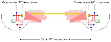 Partition of the eLISA measurement. Each measurement between two test masses is broken up into three different measurements: two between the respective test mass and the spacecraft and one between the two spacecraft (S/C). As the noise in the measurement is dominated by the shot noise in the S/C-S/C measurement, the noise penalty for the partitioning of the measurement is negligible. The blue (solid) dots indicate where the interferometric measurements are taken.