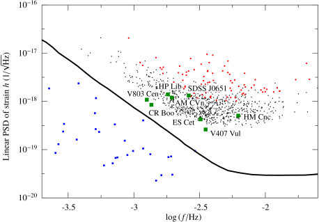Strain amplitude spectral density versus frequency for the verification binaries and the brightest binaries,expected from a simulated Galactic population of ultra-compact binaries. The solid line shows the sensitivity of eLISA. Verification binaries are indicated as green squares with their names indicated, blue squares are other known binaries. Strongest 100 simulated binaries are shown in red, strongest 1000 as black dots. The integration time for the binaries is two years. Based on
