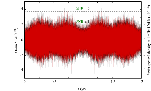 Level of the Galactic gravitational wave signal as a function of time. Black is the total signal, the red after removal of the resolved binaries. The yearly variation of the Galactic foreground is clearly seen. Based on the