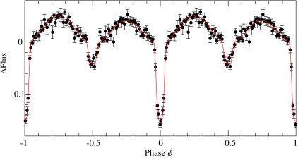 Lightcurve of SDSS J0651+28, folded on the 12 minute orbital period. Except for the two eclipses at phase