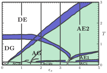 Pseudo-phase diagram of the 20mer (for details, see text). Different representative conformations are shown in Fig.