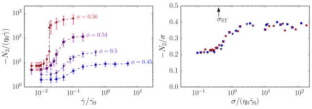 Shear rate dependence of the normalized second normal stress difference