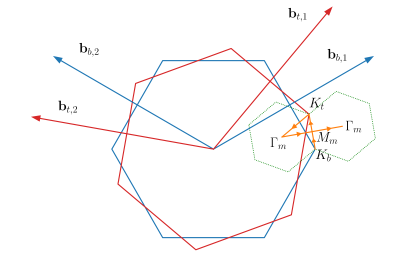 Brillouin zone and basis vectors of reciprocal lattice for the top (in red) and bottom (in blue) isolated graphene layers that form a twisted bilayer graphene vdW structure. The dashed green hexagon shows the Brillouin zone of the Moiré superlattice. The yellow arrows show the path along which the band structures of Fig.