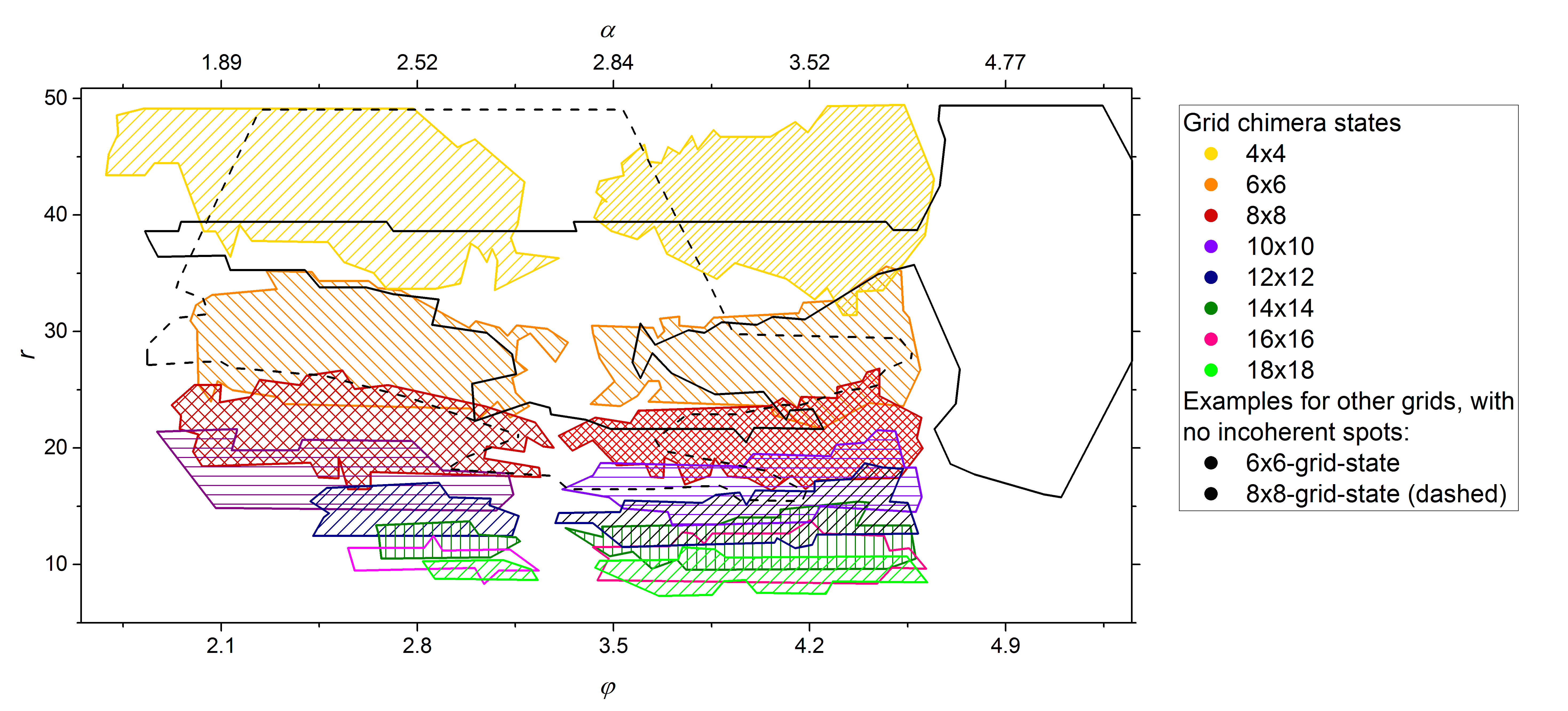(Color online) FHN system: Enlargement of the parameter space where grid chimera states are found (cf. Sec.