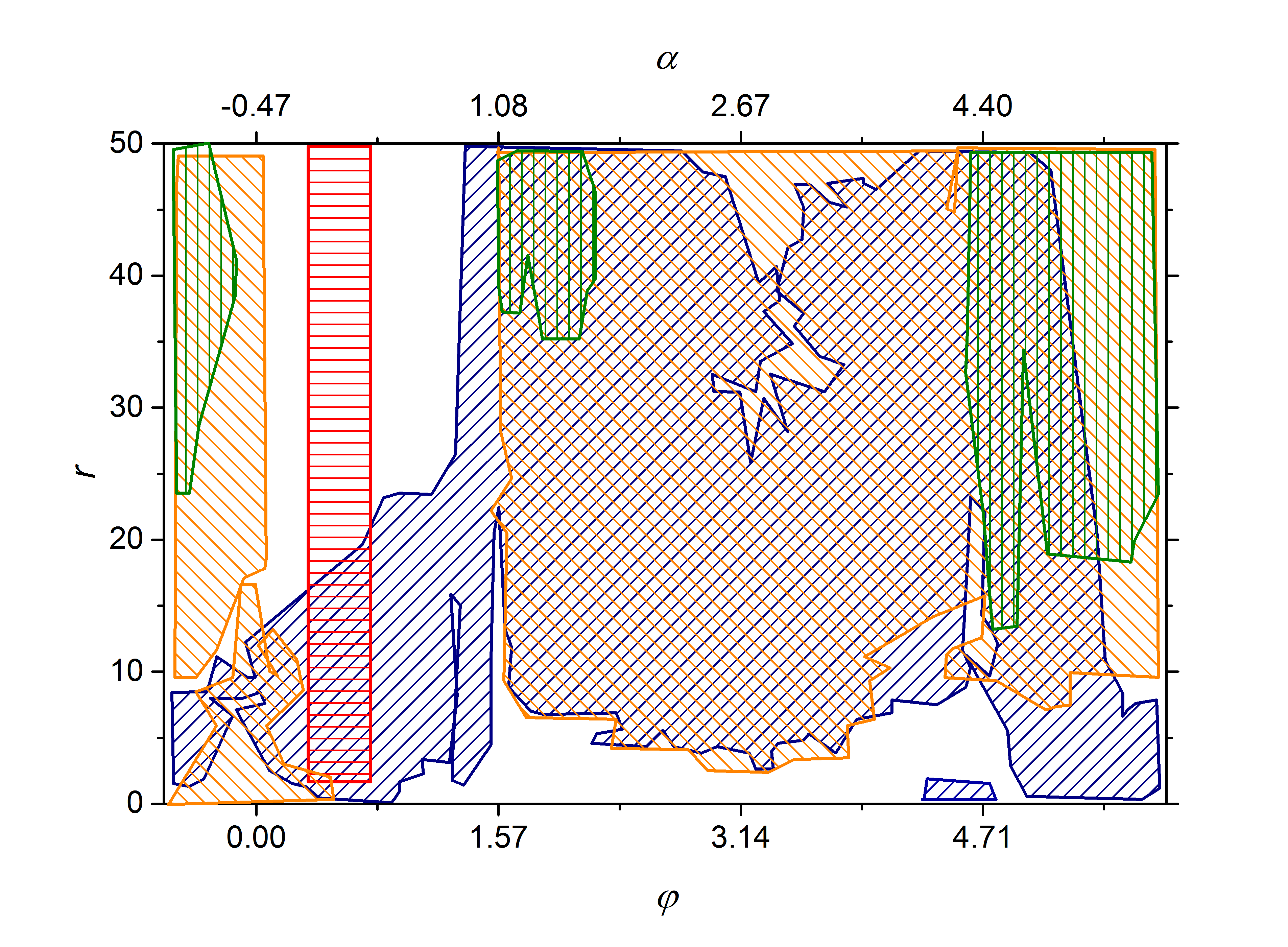 Cartesian distribution of the chimera states.